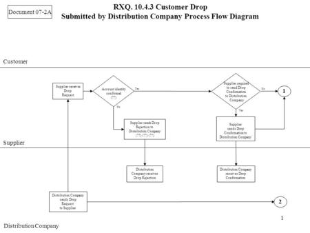 1 RXQ. 10.4.3 Customer Drop Submitted by Distribution Company Process Flow Diagram Customer Supplier Distribution Company 2 1 sends Drop Request to Supplier.