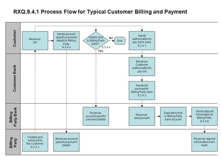 RXQ.9.4.1 Process Flow for Typical Customer Billing and Payment Receives bill Sends account specific payment details to Billing Party 9.3.4.4 Sends authorization.
