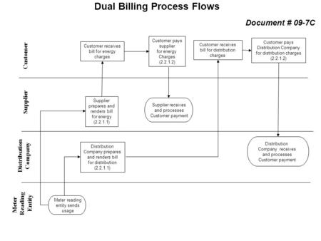 Dual Billing Process Flows Distribution Company Supplier Customer Meter Reading Entity Meter reading entity sends usage Supplier receives and processes.
