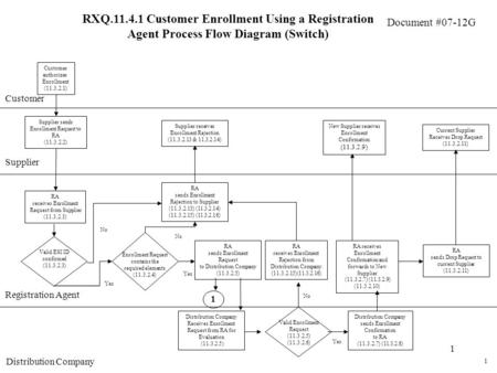 Document #07-12G 1 RXQ.11.4.1 Customer Enrollment Using a Registration Agent Process Flow Diagram (Switch) Customer Supplier Customer authorizes Enrollment.