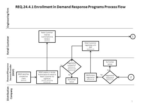 REQ.24.4.1 Enrollment in Demand Response Programs Process Flow Engineering Firm Retail Customer Demand Response Service Provider (DRSP) Distribution Company.