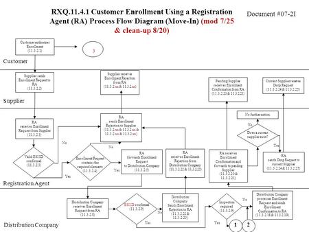 Document #07-2I RXQ.11.4.1 Customer Enrollment Using a Registration Agent (RA) Process Flow Diagram (Move-In) (mod 7/25 & clean-up 8/20) Customer Supplier.