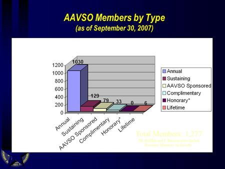 AAVSO Members by Type (as of September 30, 2007) Total Members: 1,277 *D. Hoffleit and F. Bateson were the last Honorary Members on the rolls.