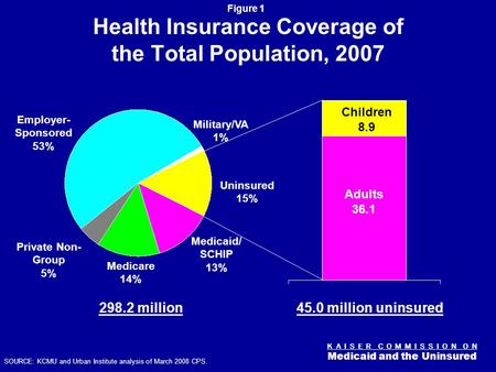 K A I S E R C O M M I S S I O N O N Medicaid and the Uninsured Figure 0 Health Reform Primer: Who are the Uninsured? Diane Rowland, Sc.D. Executive Vice.