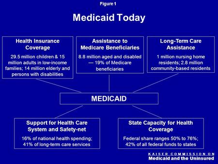 K A I S E R C O M M I S S I O N O N Medicaid and the Uninsured Figure 0 From Crunch to Crisis: State Budgets, Medicaid and the Economy Robin Rudowitz Associate.