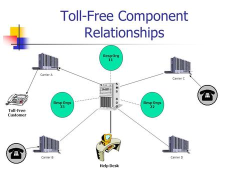 Toll-Free Component Relationships Resp Orgs 33 Resp Orgs 22 Resp Org 11 Carrier ACarrier BCarrier DCarrier C SMS 800SMS 800 Help Desk Toll-Free Customer.