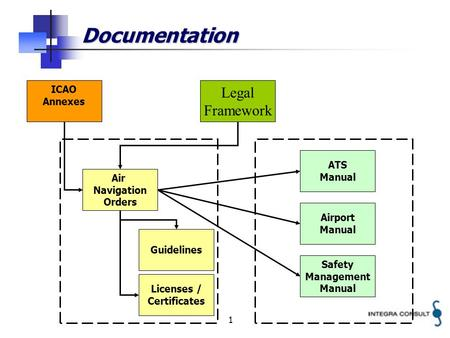 1 Documentation Legal Framework Air Navigation Orders Guidelines ATS Manual Airport Manual Safety Management Manual ICAO Annexes Licenses / Certificates.