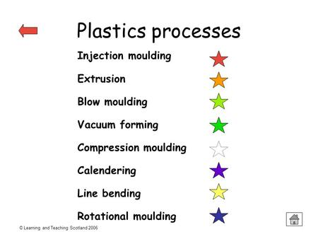 © Learning and Teaching Scotland 2006 Plastics processes Injection moulding Extrusion Blow moulding Vacuum forming Compression moulding Calendering Line.