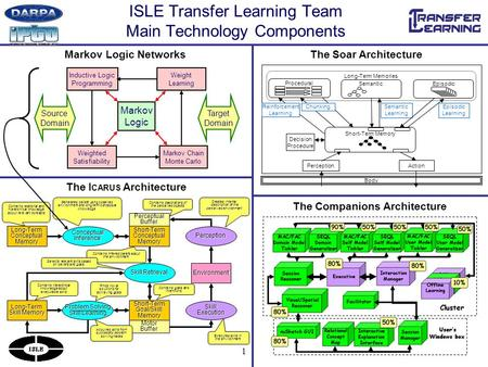 1 ISLE Transfer Learning Team Main Technology Components The I CARUS Architecture Markov Logic Networks Executes skills in the environment Long-TermConceptualMemoryShort-TermConceptualMemory.