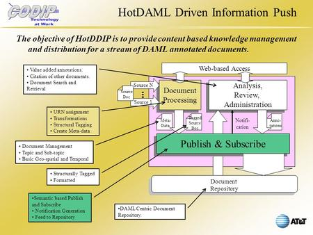 HotDAML Driven Information Push The objective of HotDDIP is to provide content based knowledge management and distribution for a stream of DAML annotated.