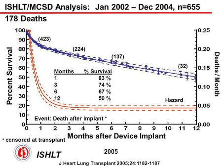 ISHLT/MCSD Analysis: Jan 2002 – Dec 2004, n=655 178 Deaths * censored at transplant Percent Survival Months after Device Implant Deaths / Month Event: