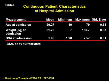 J Heart Lung Transplant 2004; 23: 1027-1034 Continuous Patient Characteristics at Hospital Admission MeasurementMeanMinimumMaximumStd. Error Age at admission50.2710790.68.