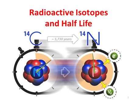 Radioactive Isotopes and Half Life 1. What is a Radioactive Isotope? What is Radioactive Decay? What is Half Life? (Take notes as we discuss) 2.
