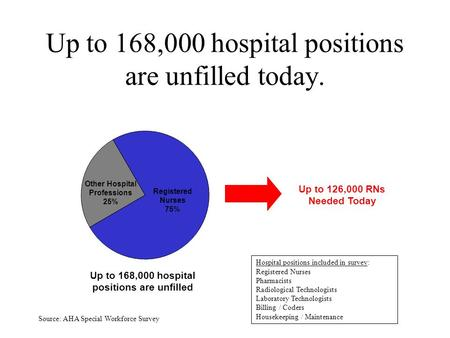 1 Up to 168,000 hospital positions are unfilled today. Up to 168,000 hospital positions are unfilled Up to 126,000 RNs Needed Today Registered Nurses 75%