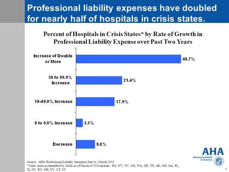 Professional Liability Insurance: A Growing Crisis Results of the AHA Survey of Hospitals on Professional Liability Experience.
