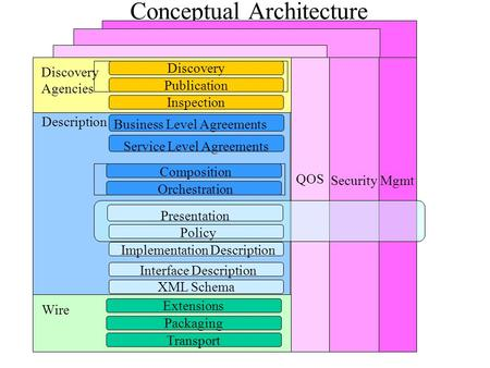 Conceptual Architecture Description Business Level Agreements Service Level Agreements XML Schema Interface Description Implementation Description Composition.