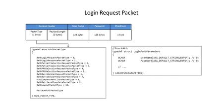 Login Request Packet PacketType (1 byte) Payload Length (2 bytes) General Header 128 bytes User Name 128 bytes Password 1 byte CheckSum typedef enum MUMSPacketType.