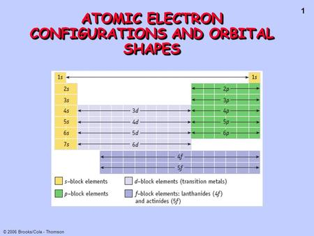 1 © 2006 Brooks/Cole - Thomson ATOMIC ELECTRON CONFIGURATIONS AND ORBITAL SHAPES.
