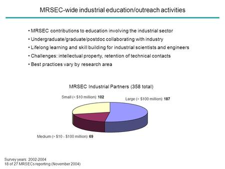 MRSEC-wide industrial education/outreach activities MRSEC contributions to education involving the industrial sector Undergraduate/graduate/postdoc collaborating.