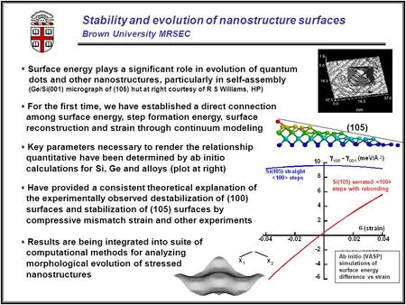 (105) Stability and evolution of nanostructure surfaces Brown University MRSEC For the first time, we have established a direct connection among surface.