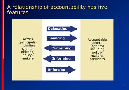 1 A relationship of accountability has five features Actors (principals) including clients, citizens, policy- makers Accountable actors (agents) including.
