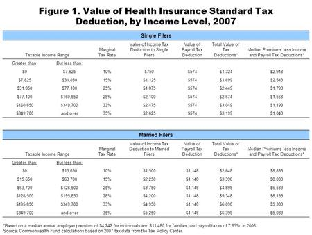 Figure 1. Value of Health Insurance Standard Tax Deduction, by Income Level, 2007 *Based on a median annual employer premium of $4,242 for individuals.