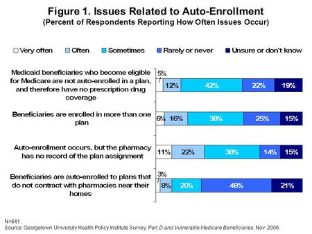 Figure 1. Issues Related to Auto-Enrollment (Percent of Respondents Reporting How Often Issues Occur) N=641. Source: Georgetown University Health Policy.