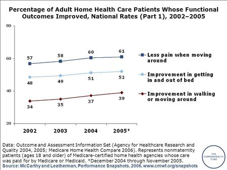THE COMMONWEALTH FUND Source: McCarthy and Leatherman, Performance Snapshots, 2006. www.cmwf.org/snapshots Percentage of Adult Home Health Care Patients.