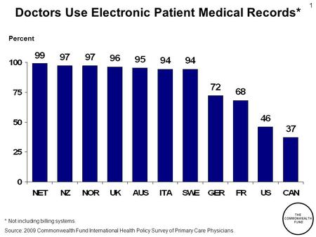 THE COMMONWEALTH FUND 1 Doctors Use Electronic Patient Medical Records* * Not including billing systems. Percent Source: 2009 Commonwealth Fund International.