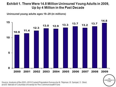Exhibit 1. There Were 14.8 Million Uninsured Young Adults in 2009, Up by 4 Million in the Past Decade Uninsured young adults ages 19–29 (in millions) Source: