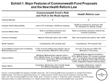 THE COMMONWEALTH FUND Exhibit 1. Major Features of Commonwealth Fund Proposals and the New Health Reform Law Commonwealth Funds Path and Fork in the Road.