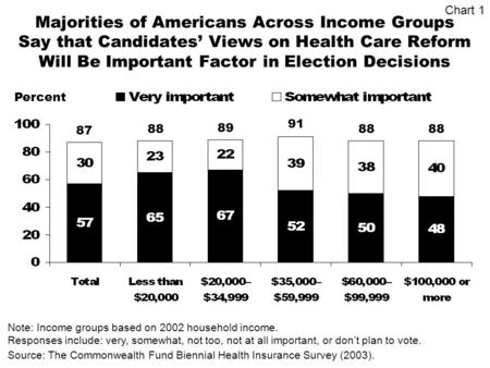Majorities of Americans Across Income Groups Say that Candidates Views on Health Care Reform Will Be Important Factor in Election Decisions Percent Source:
