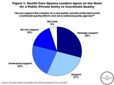 THE COMMONWEALTH FUND Figure 1. Health Care Opinion Leaders Agree on the Need for a Public–Private Entity to Coordinate Quality Source: Commonwealth Fund.