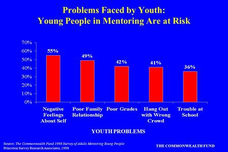 Source: The Commonwealth Fund 1998 Survey of Adults Mentoring Young People Princeton Survey Research Associates, 1998 THE COMMONWEALTH FUND Problems Faced.