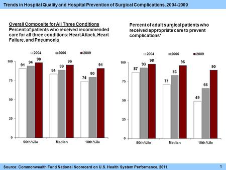 Trends in Hospital Quality and Hospital Prevention of Surgical Complications, 2004-2009 Overall Composite for All Three Conditions Percent of patients.