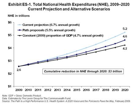 Exhibit ES-1. Total National Health Expenditures (NHE), 2009–2020 Current Projection and Alternative Scenarios NHE in trillions Cumulative reduction in.
