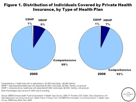 THE COMMONWEALTH FUND Figure 1. Distribution of Individuals Covered by Private Health Insurance, by Type of Health Plan Comprehensive = health plan with.