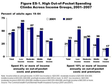 Percent of adults ages 19–64 Figure ES-1. High Out-of-Pocket Spending Climbs Across Income Groups, 2001–2007 Spent 5% or more of income annually on out-of-pocket.