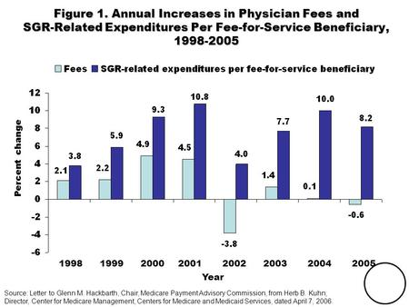 THE COMMONWEALTH FUND Figure 1. Annual Increases in Physician Fees and SGR-Related Expenditures Per Fee-for-Service Beneficiary, 1998-2005 Source: Letter.