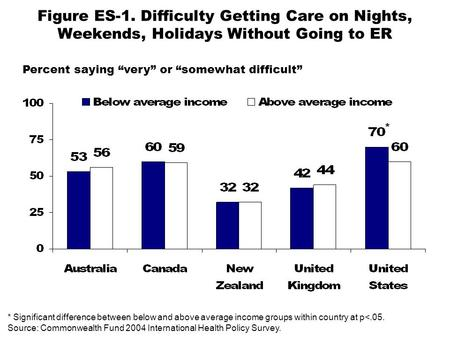 Figure ES-1. Difficulty Getting Care on Nights, Weekends, Holidays Without Going to ER Percent saying very or somewhat difficult * Significant difference.