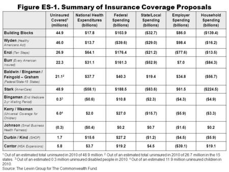 Figure ES-1. Summary of Insurance Coverage Proposals Uninsured Covered 1 (millions) National Health Expenditures (billions) Federal Spending (billions)