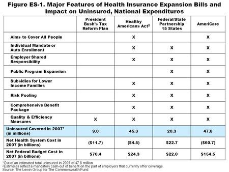 Figure ES-1. Major Features of Health Insurance Expansion Bills and Impact on Uninsured, National Expenditures President Bushs Tax Reform Plan Healthy.