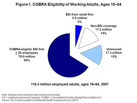Figure 1. COBRA Eligibility of Working Adults, Ages 19–64 ESI from small firm 5.9 million 5% Uninsured 17.3 million 15% Note: Numbers may not add to total.