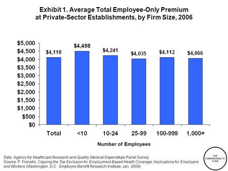 THE COMMONWEALTH FUND Exhibit 1. Average Total Employee-Only Premium at Private-Sector Establishments, by Firm Size, 2006 Data: Agency for Healthcare Research.