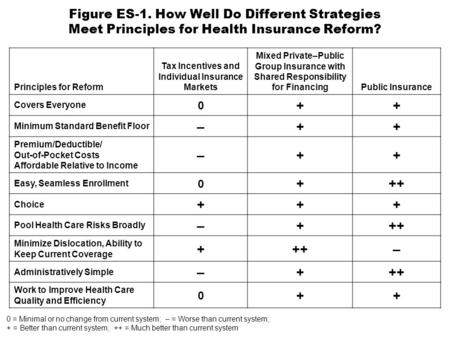 Figure ES-1. How Well Do Different Strategies Meet Principles for Health Insurance Reform? Principles for Reform Tax Incentives and Individual Insurance.