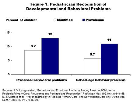 Figure 1. Pediatrician Recognition of Developmental and Behavioral Problems Percent of children Sources: J. V. Lavigne et al., Behavioral and Emotional.