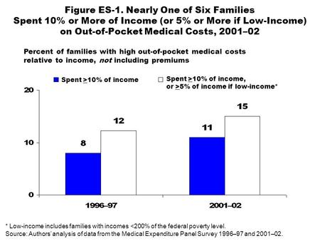 Percent of families with high out-of-pocket medical costs relative to income, not including premiums Figure ES-1. Nearly One of Six Families Spent 10%
