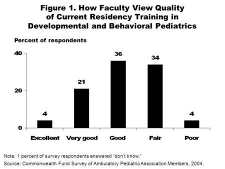 Figure 1. How Faculty View Quality of Current Residency Training in Developmental and Behavioral Pediatrics Note: 1 percent of survey respondents answered.