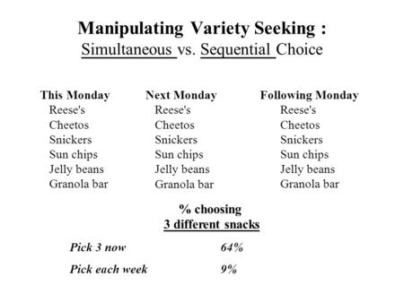 Manipulating Variety Seeking : Simultaneous vs. Sequential Choice