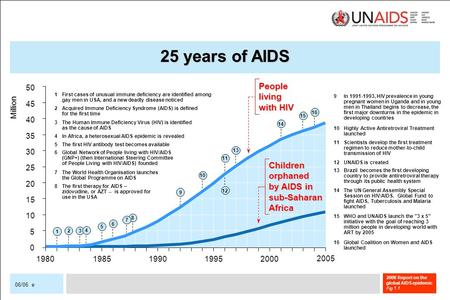 2006 Report on the global AIDS epidemic Fig 06/06 e.